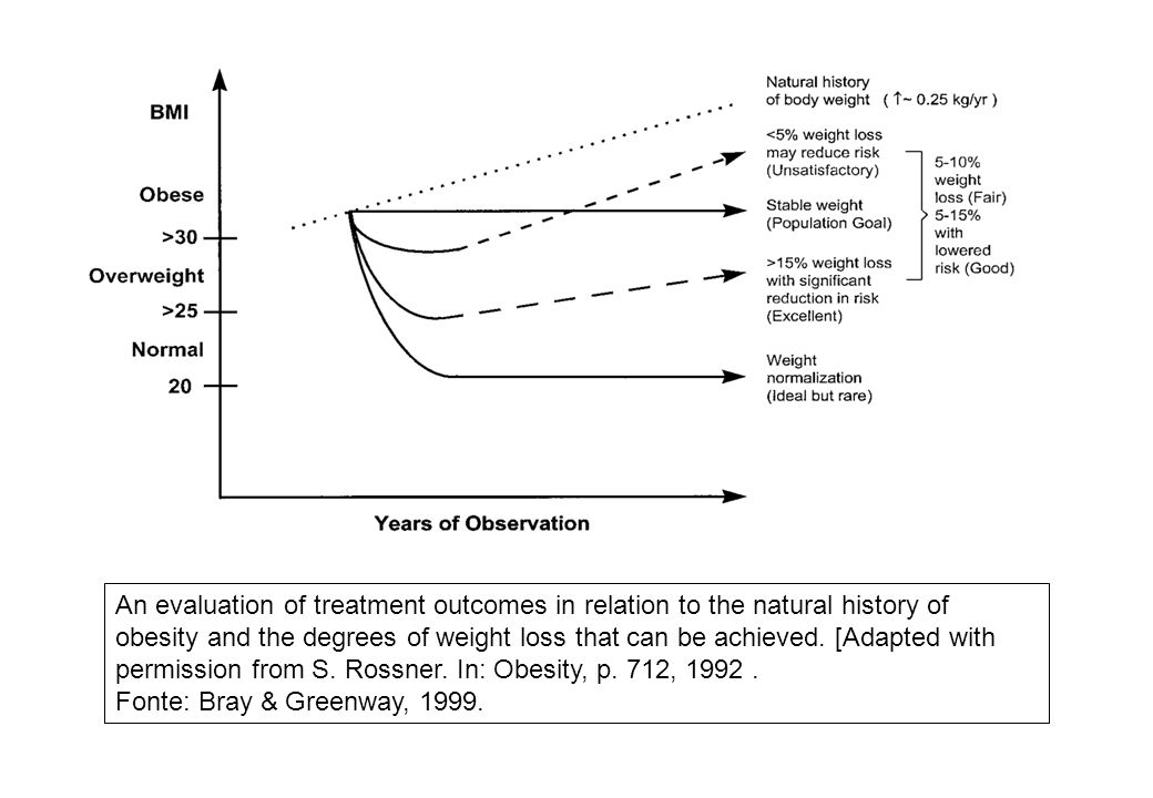 An evaluation of treatment outcomes in relation to the natural history of obesity and the degrees of weight loss that can be achieved. [Adapted with permission from S. Rossner. In: Obesity, p. 712, 1992 .